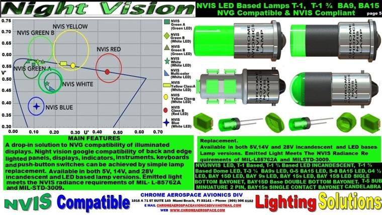 5 Nvis LED Based Lamps T-1, t-1 3-4 BA9, BA15  3-23-18.jpg