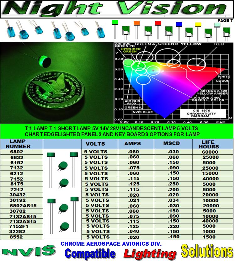 7. Nvis lamps assemblies 5v 14v 28v
