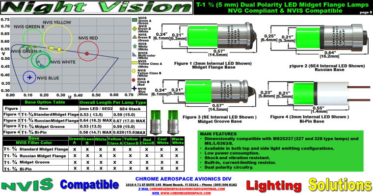 8  T-1-3-4  5mm-LED-NVIS    2-2-18.png