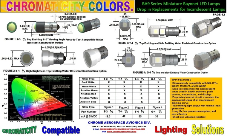 12 series miniature bayonet led lamps 2-1-18