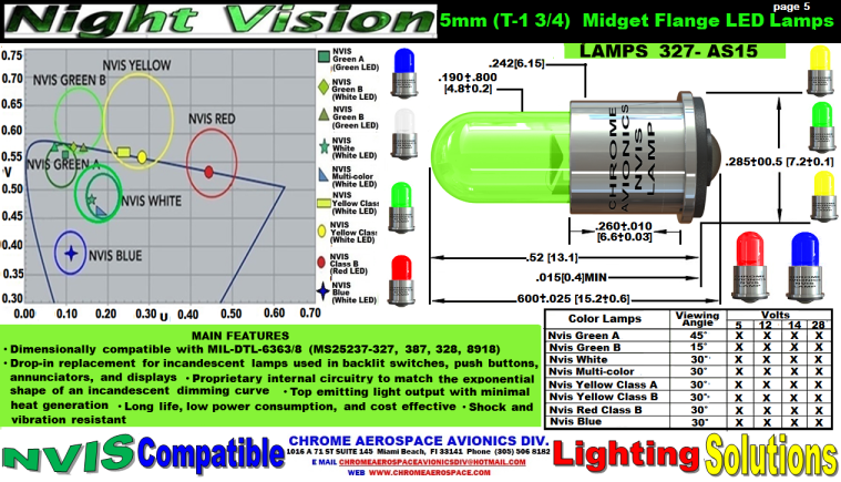 5    5 mm T 1 3-4) MIFGET FLANGE LED LAMPS  327   2-9-18.png