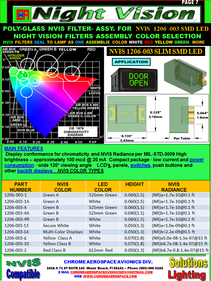 7  NVIS  1206-003 SMD L.E.D.png