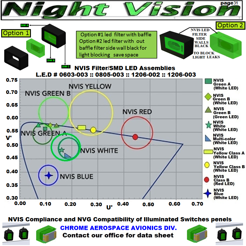 1 0603-003  nvis led.png 955 LED 955 SMD PLCC LED 955 LED NVIS 955 LED HELICOPTERS NIGHT VISION LIGHTING   955 NVIS FILTER 955 Night Vision Imaging Systems (NVIS)  955 NVIS Aircraft Upgrades | Night Vision Goggles   955 PILOT NIGHT VISION NVIS ILLUMINATION  955 LED SWITCHES, KEYBOARDS, DIALS, AND DISPLAYS 955 COCKPIT MODIFICATION 955 NVIS compatible lights   955 NVIS filters . NVG lighting 955 NVG lighting control panel customized 955 SMD LED  955 NVIS compatible lights  955 NVIS compatible lights CHIP  955 SMD LED NVIS  955 SMD LED NIGHT VISION  955 SMD PLCC LED AVIONICS 955 AVIONICS NIGHT VISION LIGHTING 955 AVIONICS MODIFICATIONS TO NIGHT VISION   955 LED AVIONICS UPGRADES TO NVIS 955 LED NVIS GREEN A 955 IMPACT SOLAR FILTER NVIS 955 LED NVIS GREEN B 955 LED NVIS WHITE  955 LED NVIS RED  955 LED AIRBUS A 400 GREEN  955-001 SMD PLCC LED  955-001 LED   955-001 LED NVIS  955-001 LED HELICOPTERS NIGHT VISION LIGHTING 955-001 NVIS FILTER 955-001 Night Vision Imaging Systems (NVIS) 955-001 PILOT NIGHT VISION NVIS ILLUMINATION  955-001 NVIS Aircraft Upgrades | Night Vision Goggles   955-001 LED SWITCHES, KEYBOARDS, DIALS, AND DISPLAYS 955-001 COCKPIT MODIFICATION  955-001 NVIS compatible lights    955-001 NVIS filters . NVG lighting  955-001 NVG lighting control panel customized   955-001 SMD LED 955-001 NVIS compatible lights  955-001 NVIS compatible lights CHIP 955-001 SMD LED NVIS 955-001 SMD LED NIGHT VISION                                                                   955-001 SMD PLCC LED AVIONICS 955-001 AVIONICS NIGHT VISION LIGHTING 955-001 AVIONICS MODIFICATIONS TO NIGHT VISION 955-001 LED AVIONICS UPGRADES TO NVIS 955-001 LED NVIS GREEN A 955-001 IMPACT SOLAR FILTER NVIS 955-001 LED NVIS GREEN B 955-001 LED NVIS WHITE 955-001 LED NVIS RED 955-001 LED AIRBUS A 400 GREEN