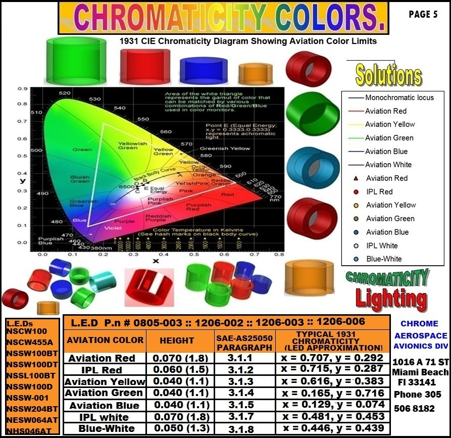 5  Aviation-Colors-LED-03 instrument lighting chromaticity  nvis bathtub filter led IPAD NVIS FILTER