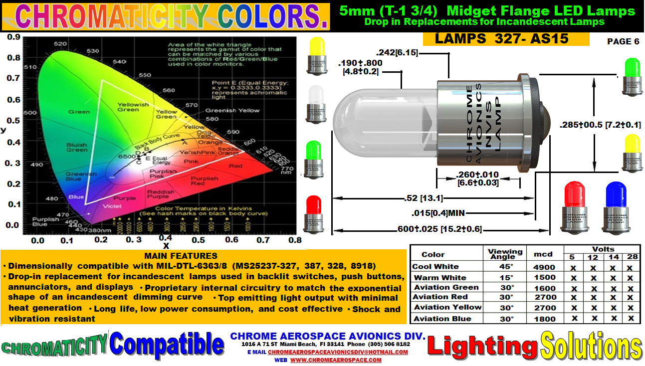 6   5 mm (T 1 3-4) MIFGET FLANGE LED LAMPS  L 327-AS15.png nvis bathtub filter led nvis filter Nvis film 0.005 thickness