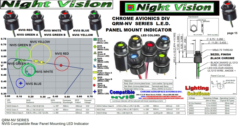 QRM-NV Series NVIS Compatible rear panel mounting LED indicator  1-17-19.png