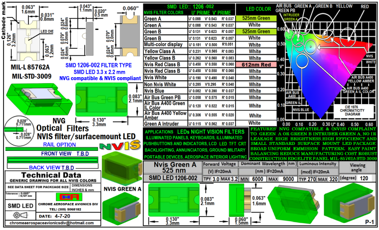 1. 1206-002 SMD LED LIGHTS GREEN A 525 NM FILTER 1206-002 SMD LED LIGHTS GREEN A 525 NM FILTER 1206-002 SMD-PLCC LED NVIS GREEN A 525 NM FILTER