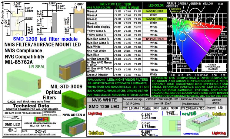 1206-006 SMD LED NVIS WHITE FILTER 1206-006 SMD LED NVIS WHITE PCB 1206-006 SMD-PLCC LED NVIS WHITE FILTER 1206-006 SMD-PLCC LED NVIS WHITE PCB 1206-002 SMD LED NVIS WHITE FILTER 1206-002 SMD LED NVIS WHITE PCB 1206-002 SMD-PLCC LED NVIS WHITE FILTER 1206-002 SMD-PLCC LED NVIS WHITE PCB 1206-003 SMD LED NVIS WHITE FILTER 1206-003 SMD LED NVIS WHITE PCB 1206-003 SMD-PLCC LED NVIS WHITE FILTER 1206-003 SMD-PLCC LED NVIS WHITE PCB