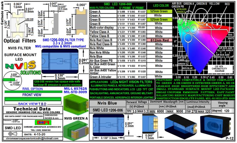 1206-006 SMD LED NVIS BLUE FILTER 1206-006 SMD LED-PLCC LED NVIS BLUE FILTER