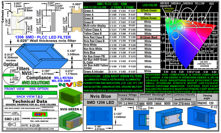 NVIS 1206 SMD LED NVIS BLUE FILTER 1206 SMD-PLCC LED NVIS BLUE FILTER