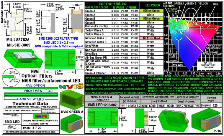 SMD 1206-002 NVIS GREEN A INTRUDER FILTER 1206-002 SMD-PLCC LED NVIS GREEN A INTRUDER FILTER