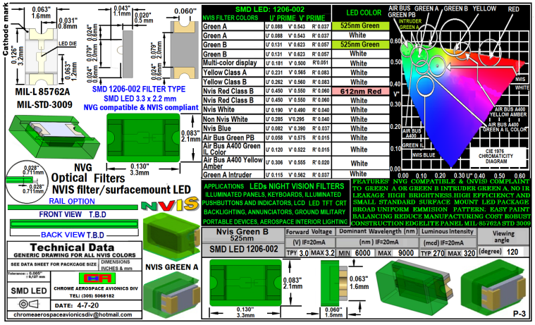 1206-002 SMD LED GREEN B 5252 NM FILTER 1206-002 SMD-PLCC LED NVIS GREEN B 525 NM FILTER