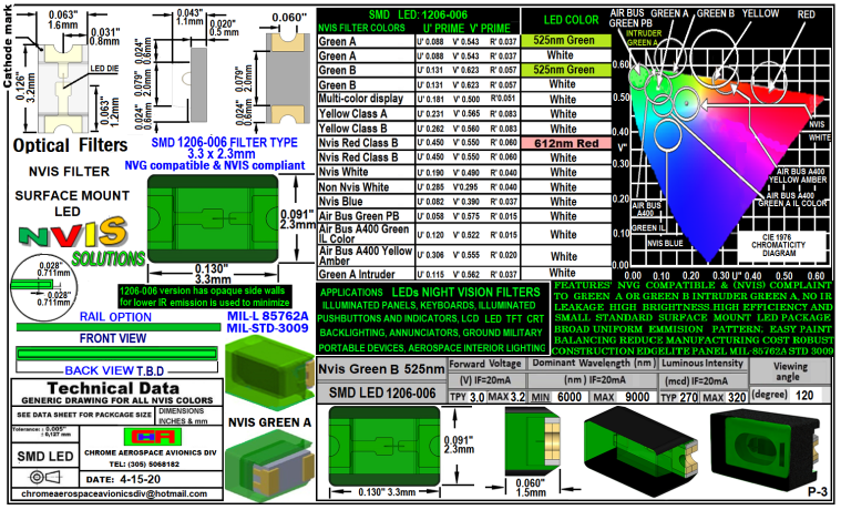 1206-006 SMD LED GREEN B 5252 NM FILTER 1206-006 SMD-PLCC LED NVIS GREEN B 525 NM FILTER