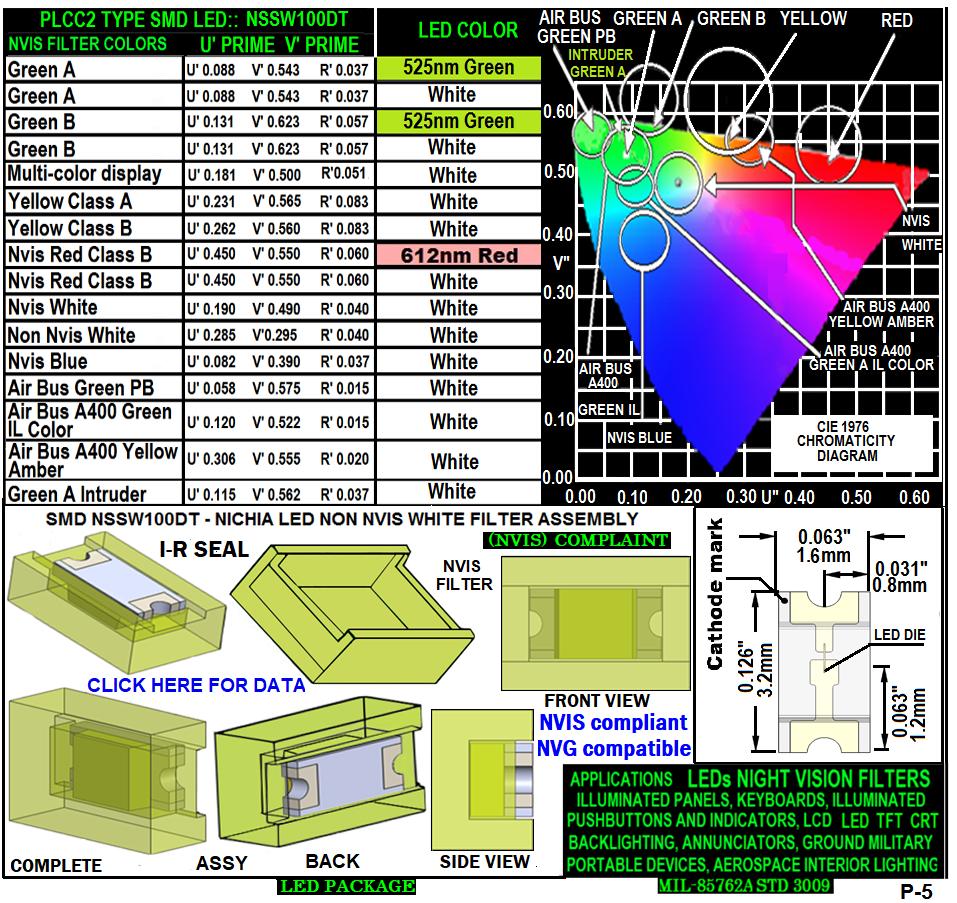 5 NSSW100DT - NICHIA SMD-PLCC LED NON NVIS WHITE FILTER CARNADA 5-18-20