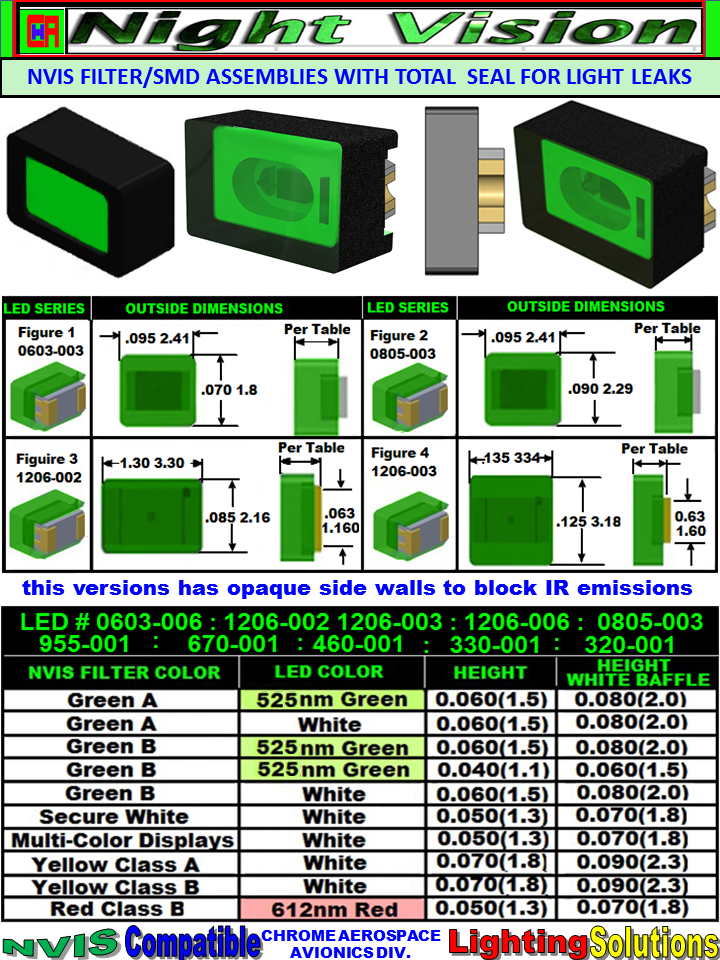 5 nvis filter smd led assemblies seal for leaks 1206 SMD LED NVIS GREEN A 525 NM FILTER 1206 SMD LED NVIS GREEN A 525NM PCB 1206 SMD-PLCC LED NVIS GREEN A 525 NM FILTER 1206 SMD-PLCC LED NVIS GREEN A 525 NM PCB 1206 SMD NVIS LED GREEN A FILTER 1206 SMD LED NVIS GREEN A PCB 1206 SMD-PLCC LED NVIS GREEN A FILTER 1206 SMD-PLCC LED NVIS GREEN A PCB  1206 SMD LED NVIS GREEN B 525 NM FILTER 1206 SMD LED NVIS GREEN B PCB 1206 SMD-PLCC LED NVIS GREEN B 525 NM FILTER 1206 SMD-PLCC LED NVIS GREEN B NM PCB  1206 LED NVIS MULTICOLOR DISPLAY FILTER 1206 LED NVIS MULTICOLOR DISPLAY PCB 1206 SMD-PLCC LED NVIS MULTI COLOR DISPLAY FILTER 1206 SMD-PLCC LED NVIS MULTI COLOR DISPLAY PCB  SMD-PLCC LED NVIS YELLOW CLASS A FILTER CAP 1206 LED NVIS YELLOW CLASS A FILTER 1206 LED NVIS YELLOW CLASS A PCB 1206 SMD-PLCC LED NVIS YELLOW CLASS A FILTER 1206 SMD-PLCC LED NVIS YELLOW CLASS A PCB   SMD-PLCC LED NVIS YELLOW CLASS B FILTER CAP 1206 LED NVIS YELLOW CLASS B FILTER 1206 LED NVIS YELLOW CLASS B PCB 1206 SMD-PLCC LED NVIS YELLOW CLASS B FILTER 1206 SMD-PLCC LED NVIS YELLOW CLASS B PCB  1206 SMD LED NVIS RED CLASS B 612 NM FILTER 1206 SMD-PLCC LED NVIS RED CLASS B 612 NM FILTER 1206 SMD-PLCC LED NVIS RED CLASS B 612 NM FILTER PCB SMD-PLCC LED NVIS RED CLASS B 612 nm FILTER CAP  SMD-PLCC LED NVIS RED CLASS B  FILTER CAP 1206 SMD LED NVIS RED CLASS B FILTER 1206 SMD LED NVIS RED CLASS B PCB 1206 SMD-PLCC LED NVIS RED CLASS B FILTER 1206 SMD-PLCC LED NVIS RED CLASS B PCB  SMD-PLCC  LED NVIS WHITE  FILTER CAP 1206 SMD LED NVIS WHITE FILTER  1206 SMD LED NVIS WHITE PCB  1206 SMD-PLCC LED NVIS WHITE FILTER  1206 SMD-PLCC LED NVIS WHITE PCB  SMD-PLCC  LED NON  NVIS  WHITE FILTER CAP 1206 SMD LED NVIS NON-WHITE FILTER 1206 SMD LED NVIS NON-WHITE PCB 1206 SMD-PLCC LED NON NVIS WHITE FILTER 1206 SMD-PLCC LED NON NVIS WHITE PCB  SMD-PLCC LED NVIS BLUE FILTER CAP NVIS 1206 SMD LED NVIS BLUE FILTER NVIS 1206 SMD LED NVIS BLUE PCB 1206 SMD-PLCC LED NVIS BLUE FILTER 1206 SMD-PLCC LED NVIS BLUE PCB 3-12-2