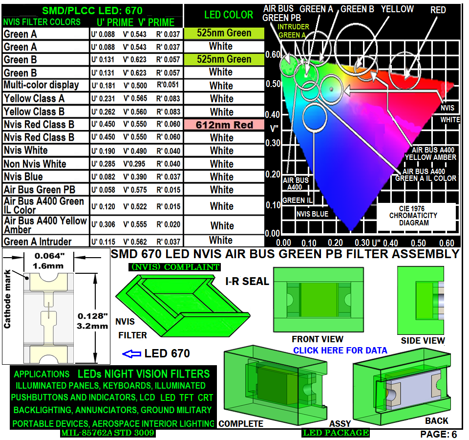 6 670 LED NVIS AIRBUS GREEN PB CARNADA 5-20-20