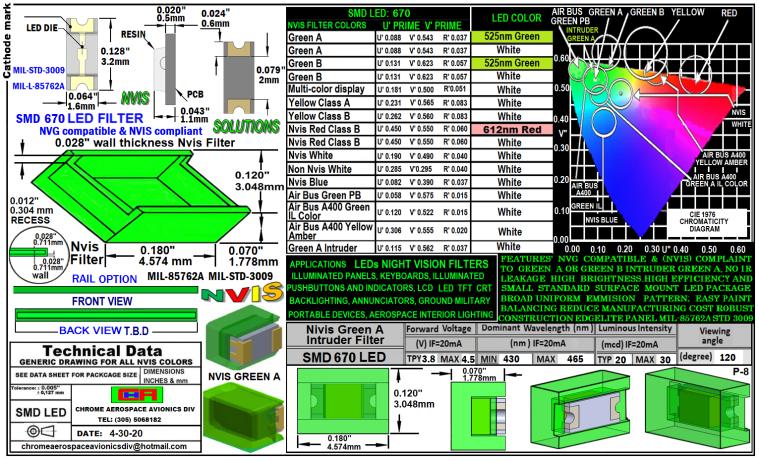 8  670 SMD- PLCC LED  NVIS GREEN A  INTRUDER FILTER 5-4-20.png