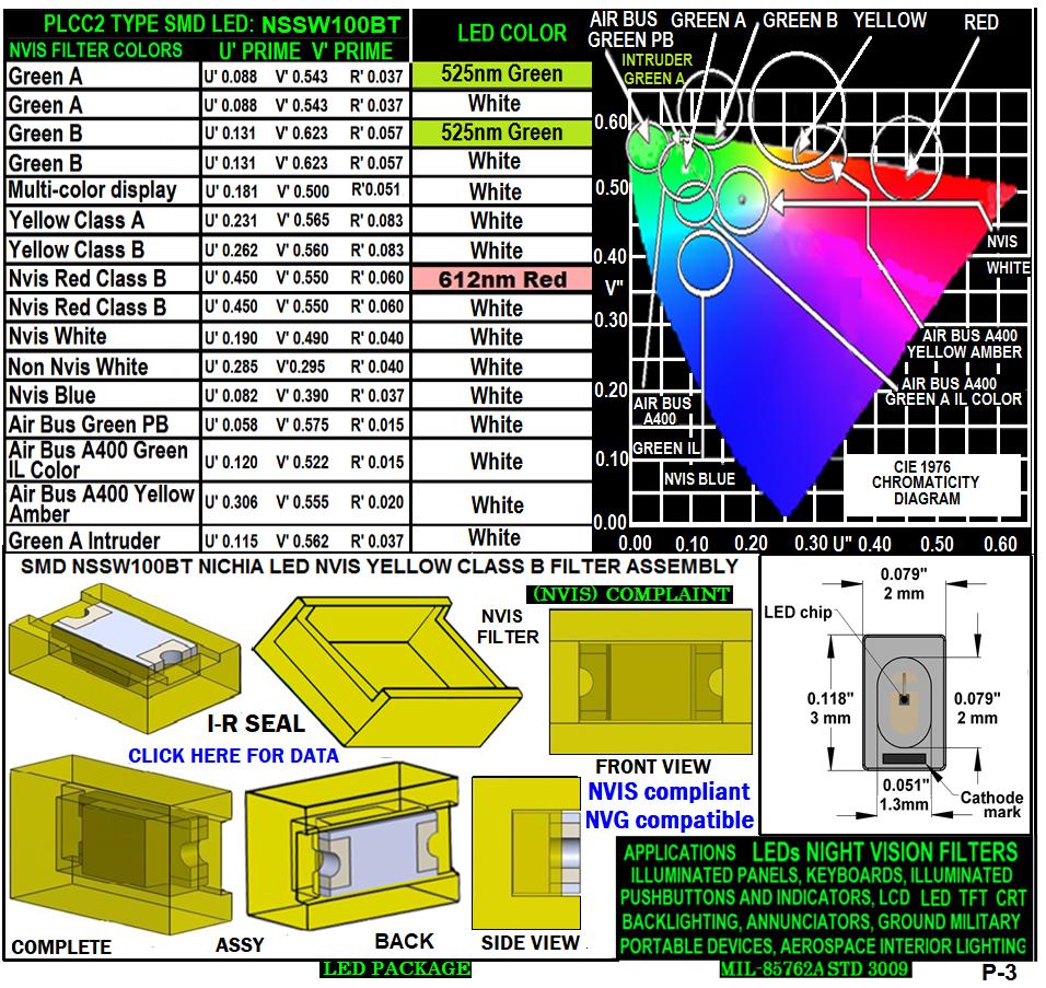 NSSW100BT NICHIA SMD-PLCC LED NVIS YELLOW CLASS B CARNADA