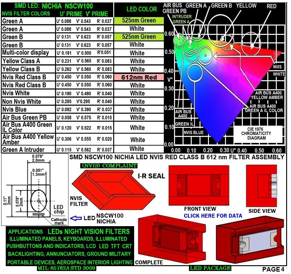 NSCW100 NICHIA SMD-PLCC LED NVIS RED CLASS B 612 NM