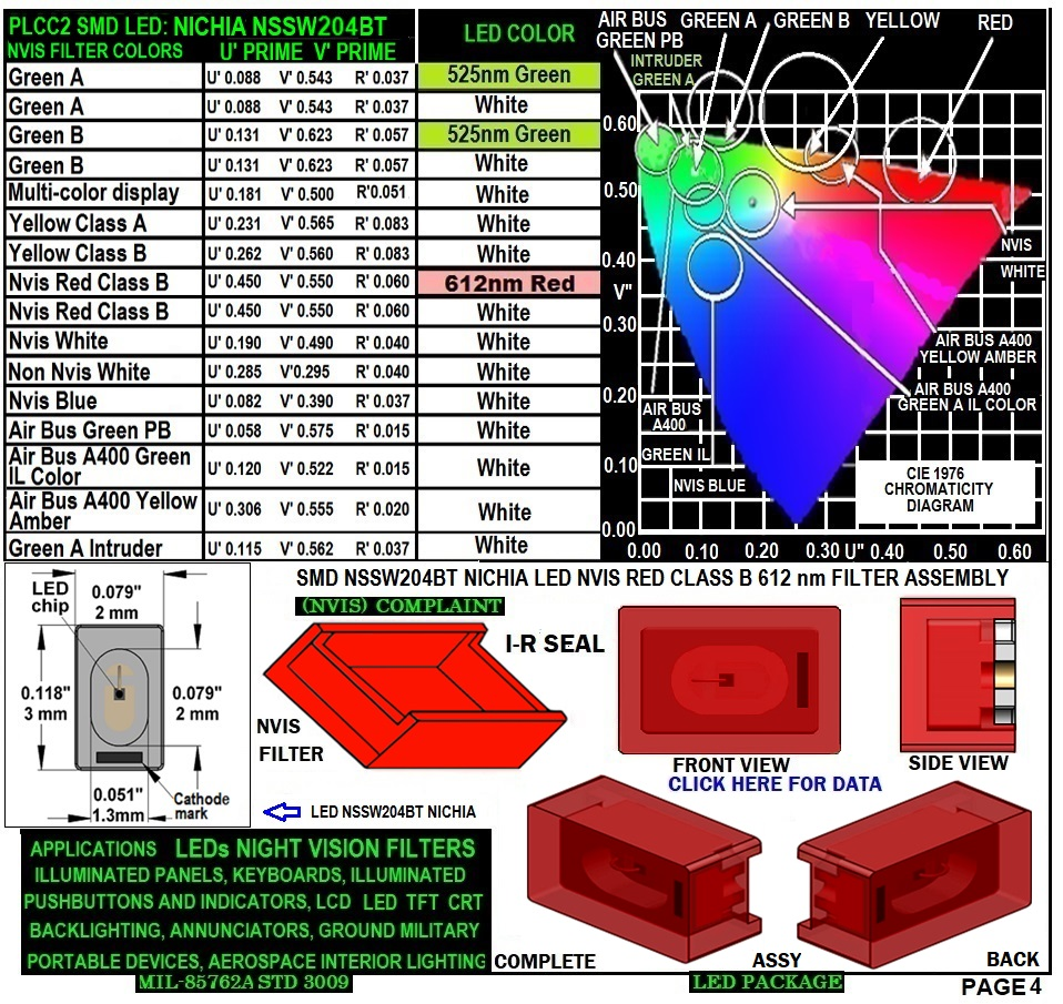 NESSW064AT NICHIA SMD-PLCC LED NVIS RED CLASS B 612 nm