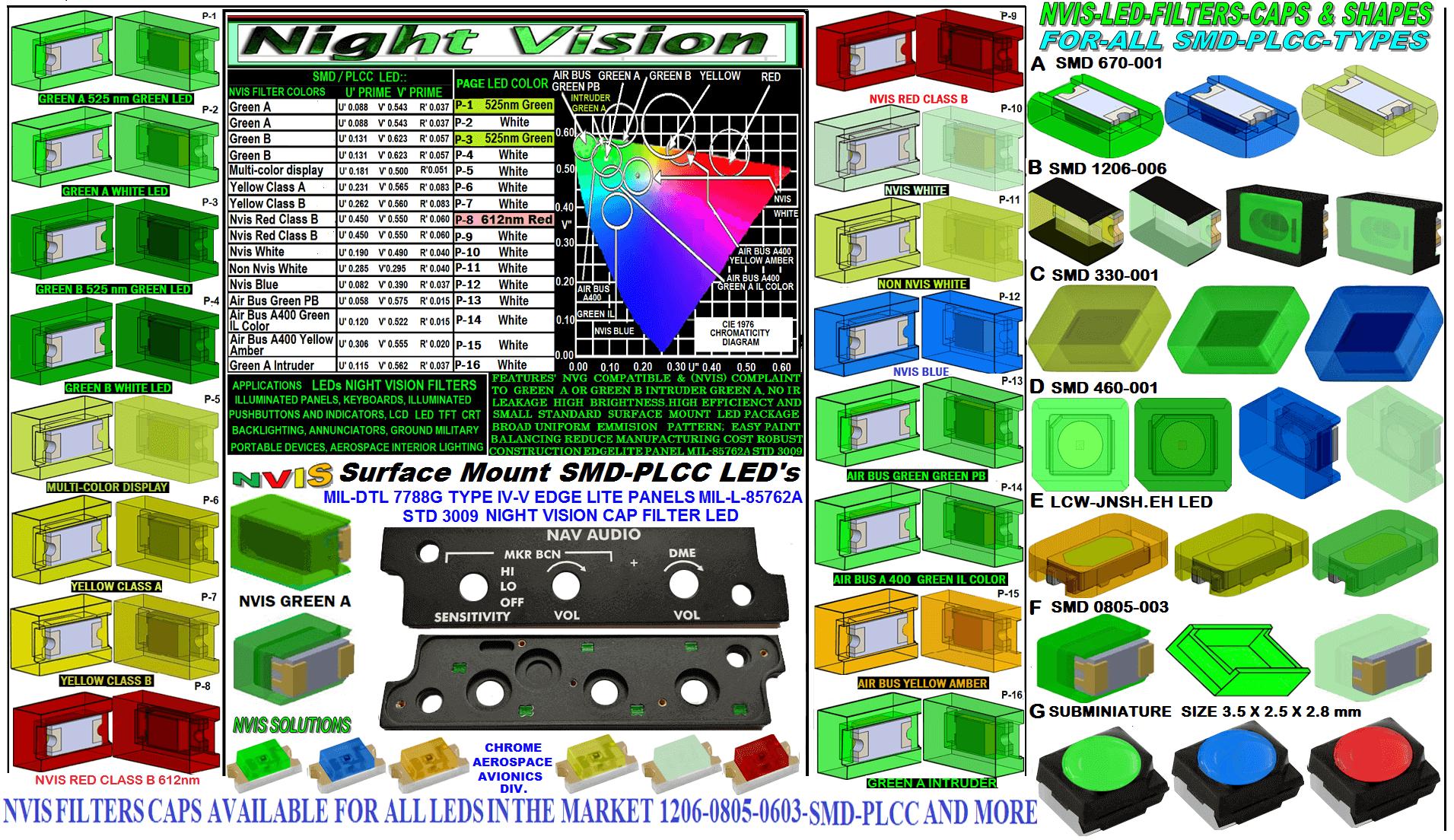 SMD-PLCC LED NVIS GREEN A 525nm FILTER  CAP L-65403-R0603-003  L-65196-A0805-003 L-65330-A0805-003 L-65197-B0805-003 L-65250-B0805-003  L-65196-A0603-003 L-65330-A0603-003 L-65197-B0603-003 L-65250-B0603-003 L-65648-W0603-003 L-65951-W0603-003 L-65401-Y0603-003 L-65402-Y0603-003 L-65403-R0603-003 L-65196-A0805-003 L-65330-A0805-003 L-65197-B0805-003 L-65250-B0805-003 L-65648-W0805-003 L-65951-W0805-003 L-65401-Y0805-003 L-65402-Y0805-003 L-65403-R0805-003 L-65196-A1206-002 L-65330-A1206-002  L-65197-B1206-002 L-65250-B1206-002 L-65648-W1206-002 L-65951-W1206-002 L-65401-Y1206-002 L-65402-Y1206-002 L-65403-R1206-002  SMD-PLCC LED NVIS GREEN A 525nm FILTER  CAP 1206 SMD LED NVIS GREEN A 525 NM FILTER 1206 SMD LED NVIS GREEN A 525NM PCB 1206 SMD-PLCC LED NVIS GREEN A 525 NM FILTER 1206 SMD-PLCC LED NVIS GREEN A 525 NM PCB NVIS GREEN A 525 nm SMD-PLCC LED FILTER CAP DATA SHEET 1206 SMD LED NVIS GREEN A 525 NM FILTER  1206 SMD LED NVIS GREEN A 525 NM PCB  1206 SMD-PLCC LED NVIS GREEN A 525 NM FILTER  1206 SMD-PLCC LED NVIS GREEN A 525 NM PCB  SMD-PLCC LED NVIS GREEN A 525nm FILTER CAP  0402 LED 1210 LED 1806 LED 1812 LED 2512 LED 0201 LED 5730 LED 3014 LED OSRAM LCW JNSH.EC-BTCP-5H7I-1 LED Toshiba TL3GB-NW1,L- LED Sharp LED TOSHIBA LED Lumileds LED Seoul Semiconductor LED SUNLIKE LED LG Innotek LED Edison Opto BRIDGE LED L-65196-A1206-003 L-65330-A1206-003 L-65197-B1206-003 L-65250-B1206-003 L-65648-W1206-003 L-65951-W1206-003 L-65401-Y1206-003 L-65402-Y1206-003 1.1206-002 SMD LED NVIS GREEN A 525 NM FILTER 1.1206-002 SMD LED NVIS GREEN A 525NM PCB 1.1206-002 SMD-PLCC LED NVIS GREEN A 525 NM FILTER 1.1206-002 SMD-PLCC LED NVIS GREEN A 525 NM PCB  1206-003 SMD LED NVIS GREEN A 525 NM FILTER 1206-003 SMD LED NVIS GREEN A 525NM PCB  1206-003 SMD-PLCC LED NVIS GREEN A 525 NM FILTER   1206-003 SMD-PLCC LED NVIS GREEN A 525 NM PCB L-65403-R1206-003   L-65196-A320-001 L-65330-A320-001 L-65197-B320-001 40 L-65250-B320-001 L-65648-W320-001 L-65951-W320-001 L-65401-Y320-001 NVIS 0
